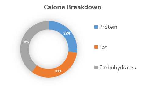 Taste Of The Wild Prey Dog Food Calories