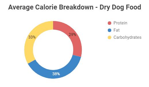 Acana Dry Dog Food Calorie Breakdown Chart