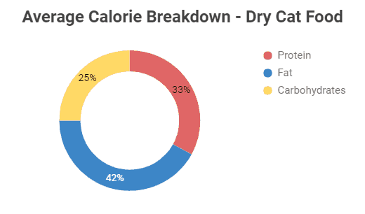 Acana Dry Cat Food Calorie Breakdown Chart