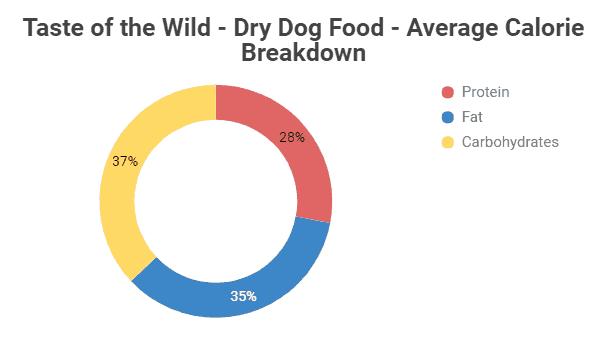 Taste of the Wild Dry Dog Food Average Calories