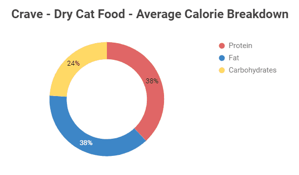 Crave Dry Cat Food Average Calorie Breakdown Chart